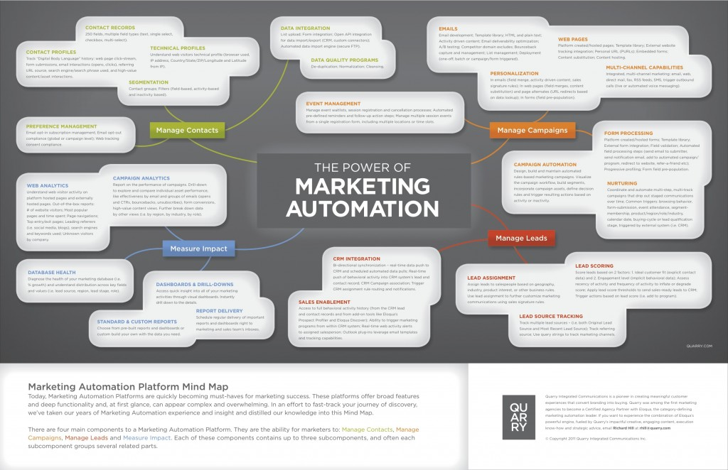 MarketingAutomationMindMap_Quarry-2-1024x6621
