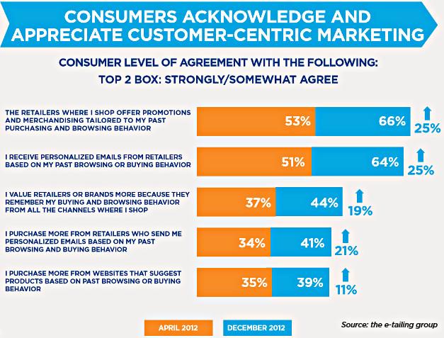 consumers-appreciate-personalized-marketing-etailinggroup