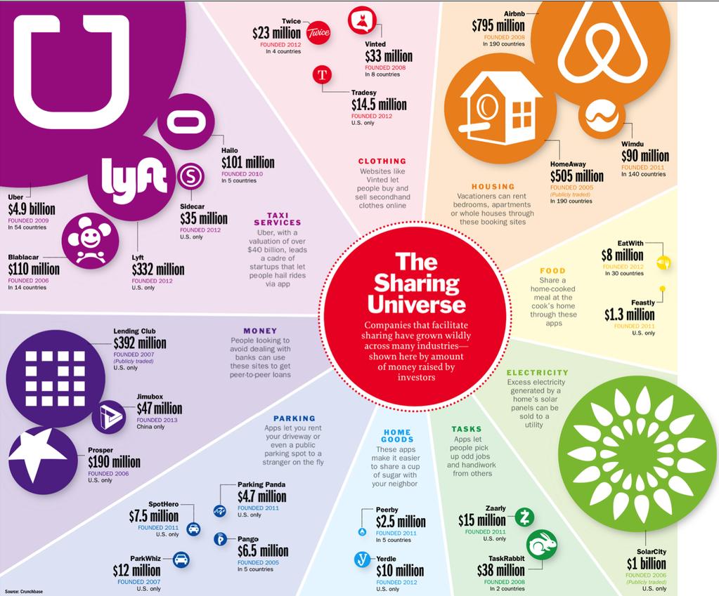 on-demand-startups