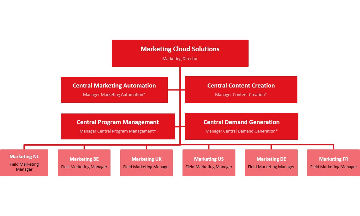 marketing department structure of toyota How toyota's cio radically restructured her entire approach to it and  cooper  completely upended the structure of toyota's is department in six  toyota motor  sales usa, though, had increasing sales and market share.