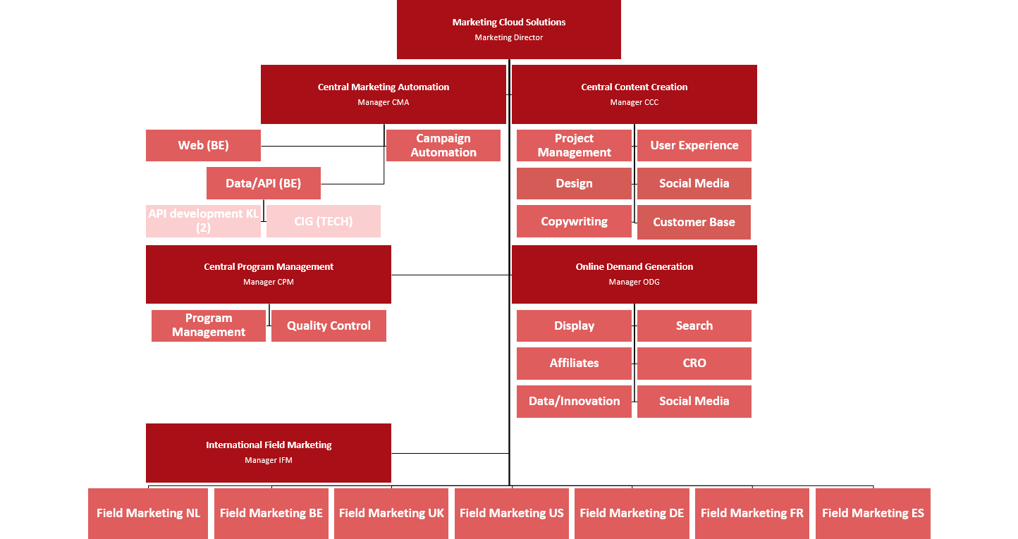 Org Chart Map: How About Trying a Different Style
